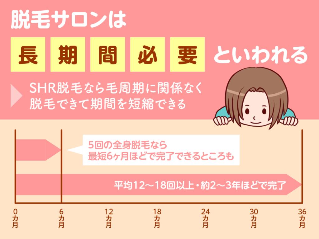 脱毛サロンは脱毛期間が約2~3年と時間がかかる